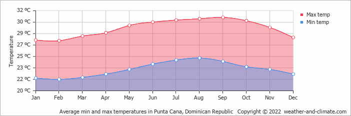 Average min and max temperatures in Punta Cana, Dominican Republic