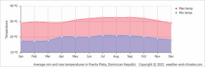 Average min and max temperatures in San Fernando de Monte Cristi, Dominican Republic
