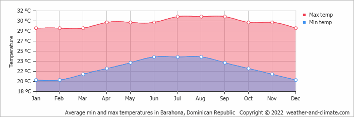 Average min and max temperatures in Barahona, Dominican Republic   Copyright © 2017 www.weather-and-climate.com