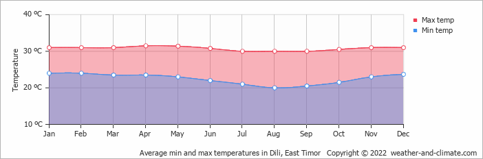 Average min and max temperatures in Kupang, East Timor   Copyright © 2018 www.weather-and-climate.com