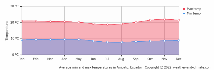 Average min and max temperatures in Baños, Ecuador