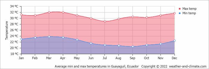 Average min and max temperatures in Guayaguil, Ecuador   Copyright © 2018 www.weather-and-climate.com