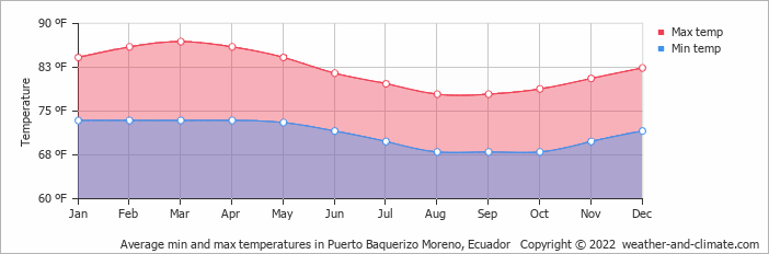 Average min and max temperatures in Puerto Ayora, Ecuador