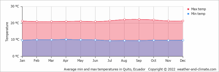 Average min and max temperatures in Quito, Ecuador   Copyright © 2018 www.weather-and-climate.com
