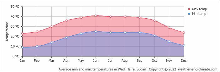 Average min and max temperatures in Wadi Halfa, Sudan   Copyright © 2017 www.weather-and-climate.com