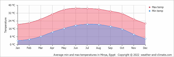 Average min and max temperatures in Asyut, Egypt   Copyright © 2017 www.weather-and-climate.com