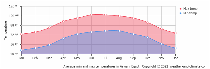 Average min and max temperatures in Aswan, Egypt   Copyright © 2020 www.weather-and-climate.com