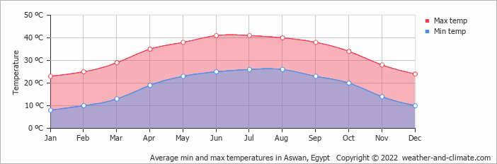 Average min and max temperatures in Aswan, Egypt   Copyright © 2018 www.weather-and-climate.com