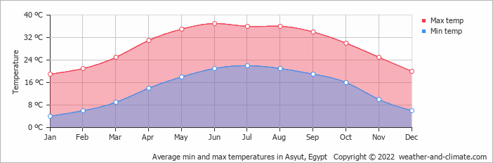 Average min and max temperatures in Asyut, Egypt   Copyright © 2020 www.weather-and-climate.com