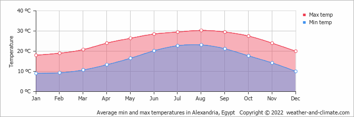 Average min and max temperatures in Alexandria, Egypt   Copyright © 2019 www.weather-and-climate.com