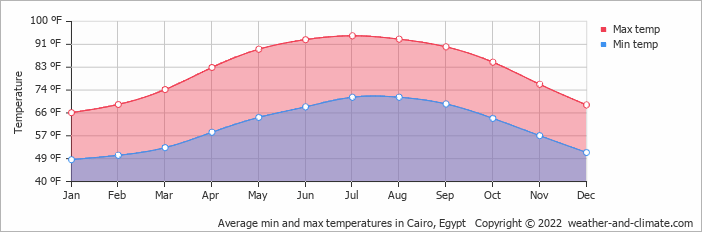 Average min and max temperatures in Cairo, Egypt