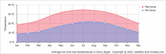 Average min and max temperatures in Cairo, Egypt   Copyright © 2018 www.weather-and-climate.com