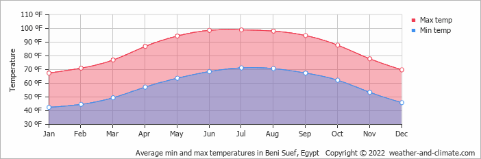 Average min and max temperatures in Cairo, Egypt   Copyright © 2020 www.weather-and-climate.com