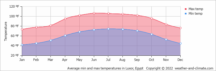 Average min and max temperatures in Luxor, Egypt   Copyright © 2013 www.weather-and-climate.com
