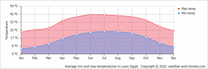Average min and max temperatures in Luxor, Egypt   Copyright © 2020 www.weather-and-climate.com