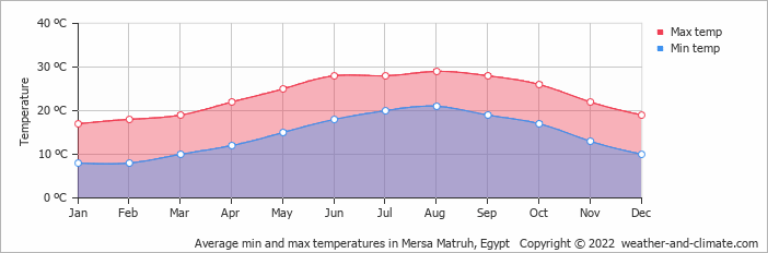 Average min and max temperatures in Mersa Matruh, Egypt   Copyright © 2017 www.weather-and-climate.com