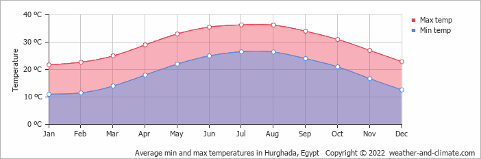 Average min and max temperatures in El Qoseir, Egypt   Copyright © 2019 www.weather-and-climate.com
