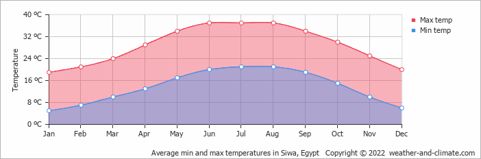 Average min and max temperatures in Siwa, Egypt   Copyright © 2017 www.weather-and-climate.com