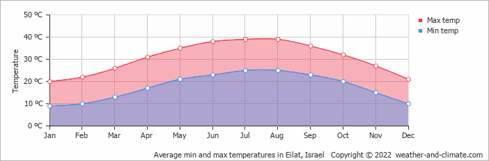Average min and max temperatures in Eilat, Israel   Copyright © 2017 www.weather-and-climate.com