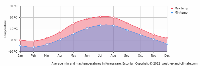 Average min and max temperatures in Pjaernu, Estonia   Copyright © 2018 www.weather-and-climate.com