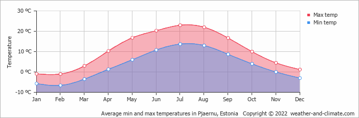 Average min and max temperatures in Pjaernu, Estonia   Copyright © 2017 www.weather-and-climate.com