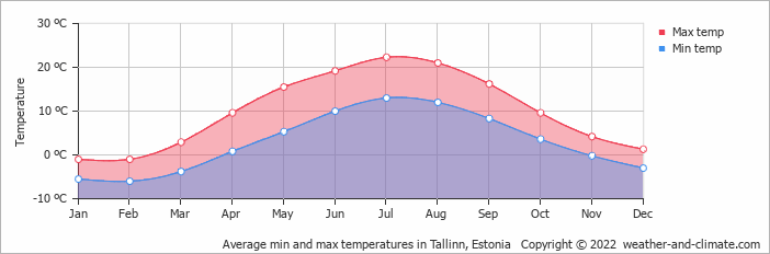 Average min and max temperatures in Tallinn, Estonia   Copyright © 2019 www.weather-and-climate.com