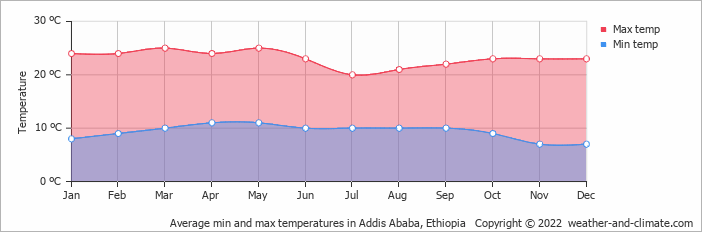 Average min and max temperatures in Addis Ababa, Ethiopia   Copyright © 2018 www.weather-and-climate.com