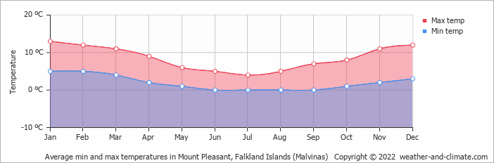 Average min and max temperatures in Mount Pleasant, Falkland Islands (Malvinas)   Copyright © 2018 www.weather-and-climate.com