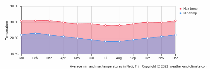 Average min and max temperatures in Nadi, Fiji   Copyright © 2018 www.weather-and-climate.com