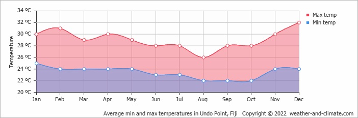 Average min and max temperatures in Undo Point, Fiji   Copyright © 2018 www.weather-and-climate.com