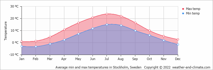 Average min and max temperatures in Stockholm, Sweden   Copyright © 2018 www.weather-and-climate.com
