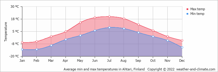 Average min and max temperatures in Ahtari, Finland   Copyright © 2018 www.weather-and-climate.com