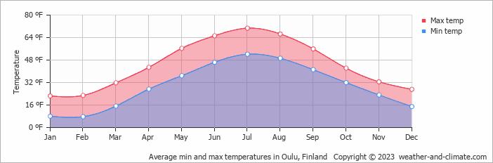 Oulu Temperature