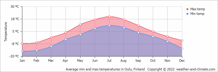 Average min and max temperatures in Oulu, Finland   Copyright © 2018 www.weather-and-climate.com