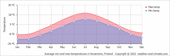 Average min and max temperatures in Kuusamo, Finland   Copyright © 2018 www.weather-and-climate.com