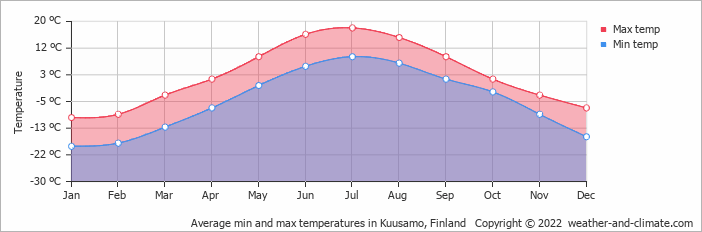 Average min and max temperatures in Kuusamo, Finland   Copyright © 2017 www.weather-and-climate.com