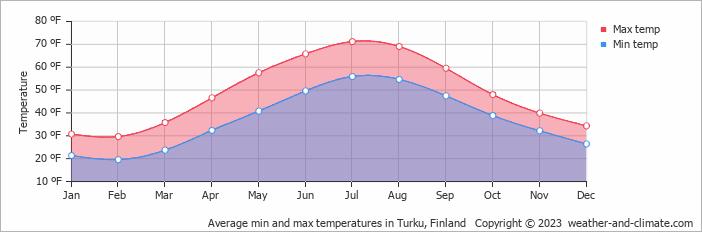 Turku Temperature
