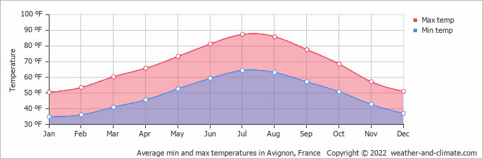 Average min and max temperatures in Avignon, France
