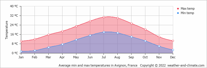 Average min and max temperatures in Avignon, France   Copyright © 2015 www.weather-and-climate.com