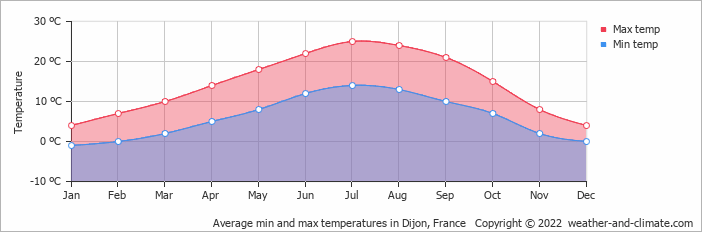 Average min and max temperatures in Dijon, France   Copyright © 2017 www.weather-and-climate.com
