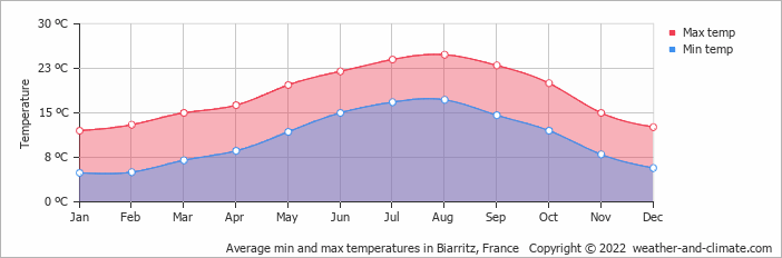 Average min and max temperatures in Bordeaux, France   Copyright © 2017 www.weather-and-climate.com
