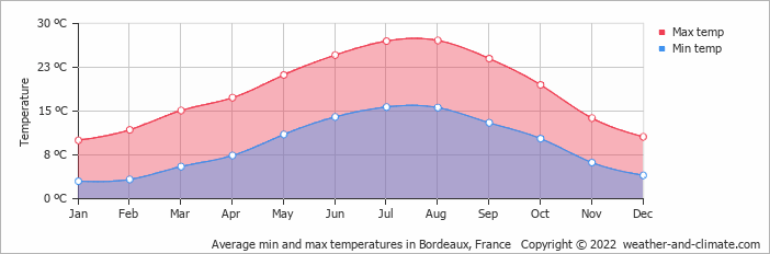 Average min and max temperatures in Bordeaux, France