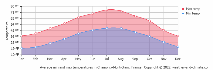Average min and max temperatures in Chamonix-Mont-Blanc, France   Copyright © 2020 www.weather-and-climate.com