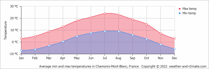 Average min and max temperatures in Chamonix-Mont-Blanc, France   Copyright © 2015 www.weather-and-climate.com