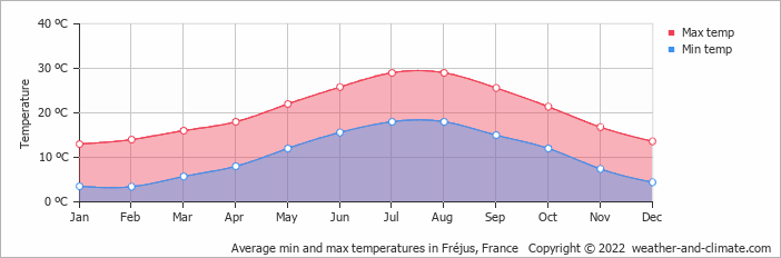 Average min and max temperatures in Monaco, France   Copyright © 2019 www.weather-and-climate.com