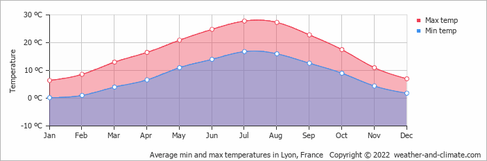 Average min and max temperatures in Lyon, France   Copyright © 2019 www.weather-and-climate.com
