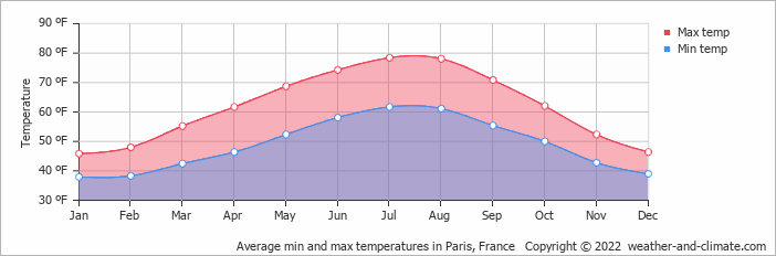 Average min and max temperatures in Paris, France