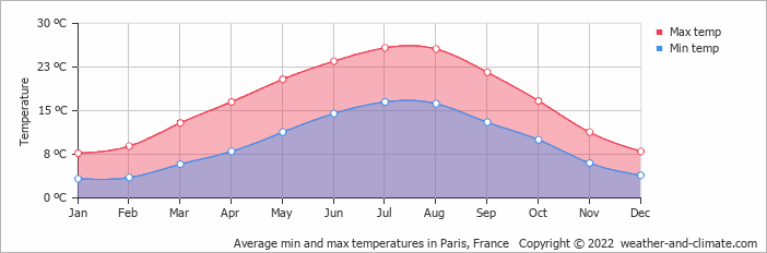 Average min and max temperatures in Paris, France   Copyright © 2015 www.weather-and-climate.com