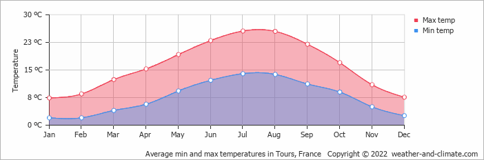 Average min and max temperatures in Poncé sur Le Loir, France