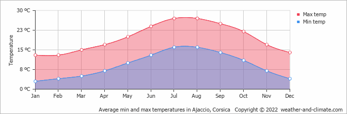 Average min and max temperatures in Ajaccio, Corsica   Copyright © 2018 www.weather-and-climate.com
